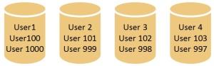 Database5