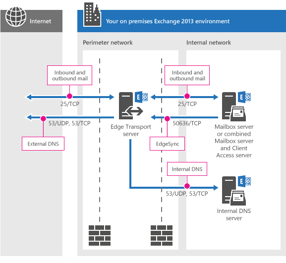 Exchange    2013 and    Network    Ports     Documented   Somewhat