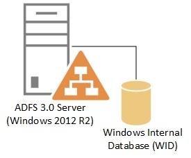 ADFS-WID