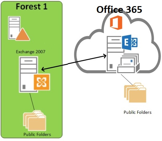 Using Outlook for Cross Forest (Office 365 OR Exchange 2013