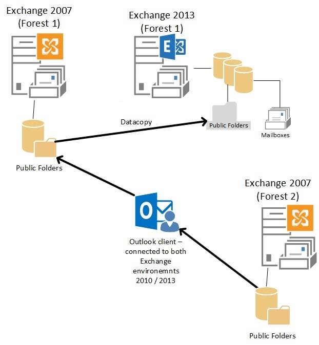 Using Outlook for Cross Forest (Office 365 OR Exchange 2013) Public