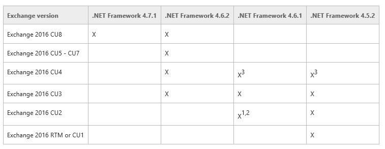 Keeping Exchange 2016 Up to Date –  NET Ramifications   Just
